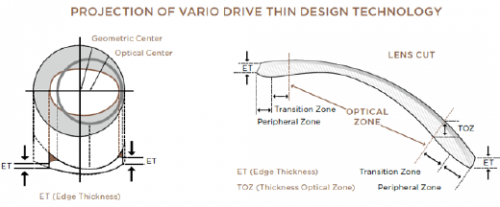 Projection of Vario Drive Thin DesignTechnology